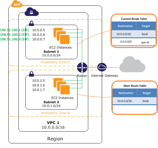 AWS Public Networks with Internet Gateway
