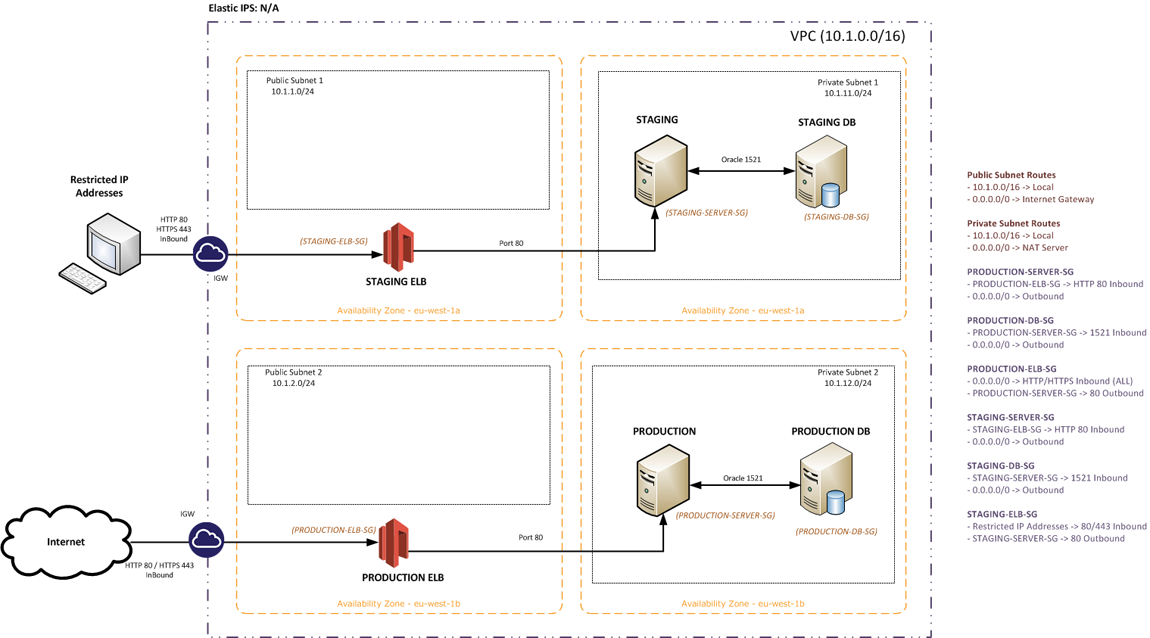 Moving Servers to Private Subnets