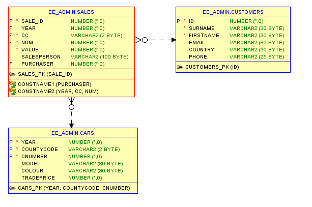 Database Model : Auto-generated by Oracle SQL Developer